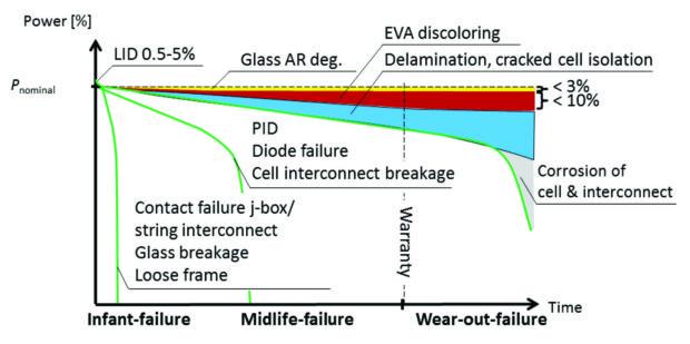 difetti nei moduli fotovoltaici